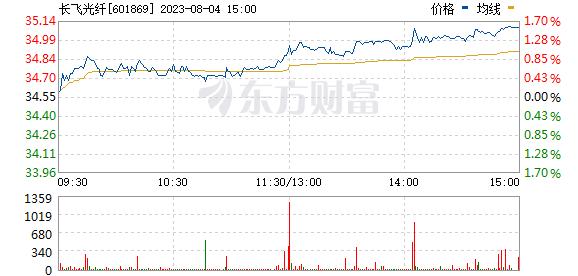 长飞光纤(601869)