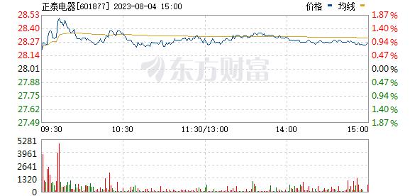 正泰电器(601877)