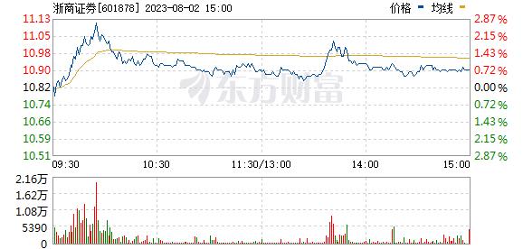 浙商证券(601878)