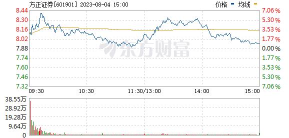 方正证券(601901)