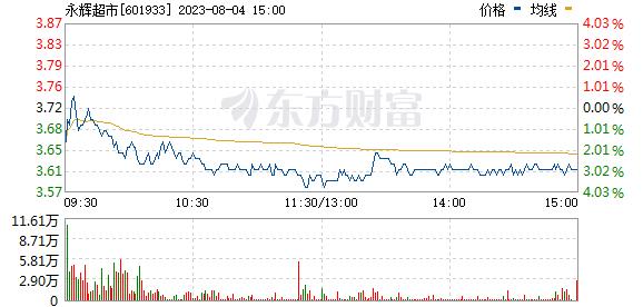 永辉超市(601933)