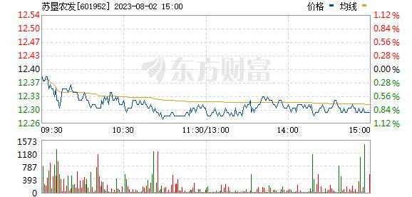 苏垦农发(601952)
