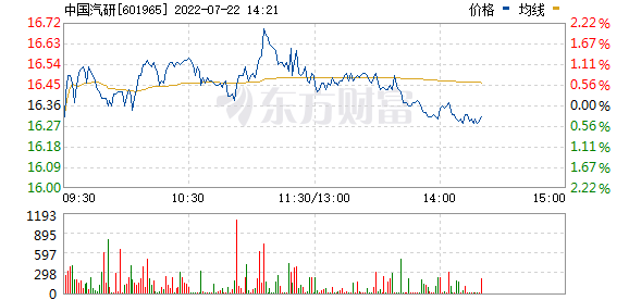 中国汽研(601965)