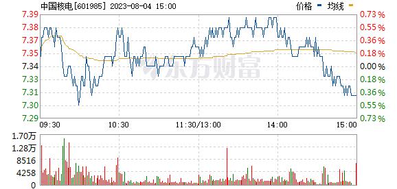 中国核电(601985)