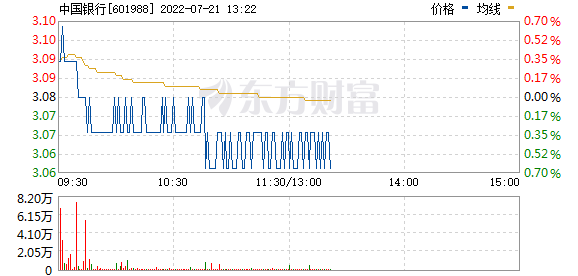 中国银行(601988)