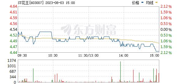 花王股份(603007)