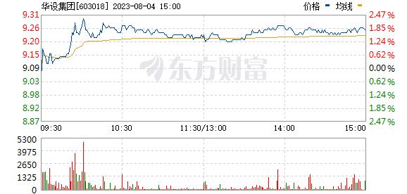 中设集团(603018)