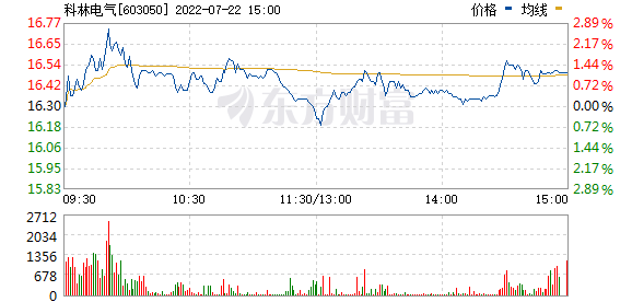 科林电气(603050)