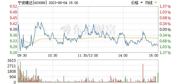 宁波精达(603088)