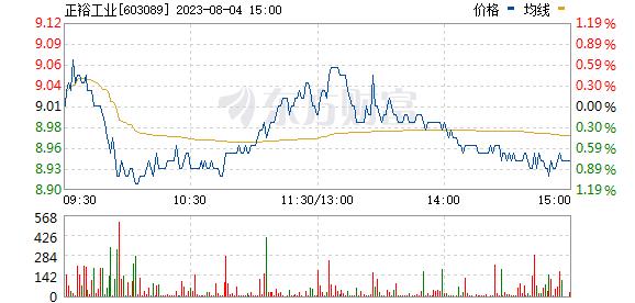 正裕工业(603089)