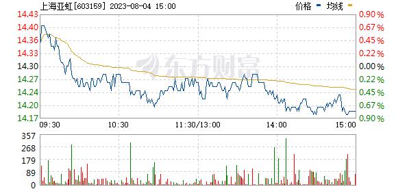 上海亚虹(603159)