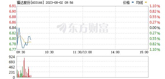 福达股份(603166)