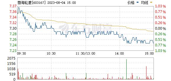 渤海轮渡(603167)