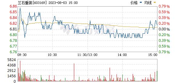 兰石重装(603169)