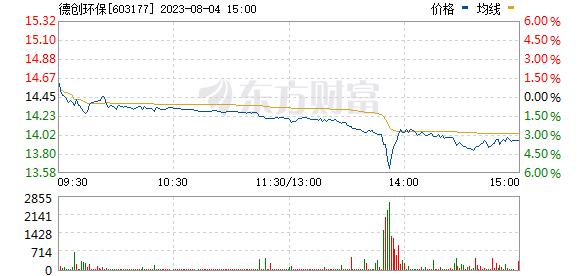 德创环保(603177)