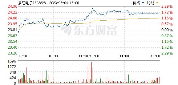 景旺电子(603228)