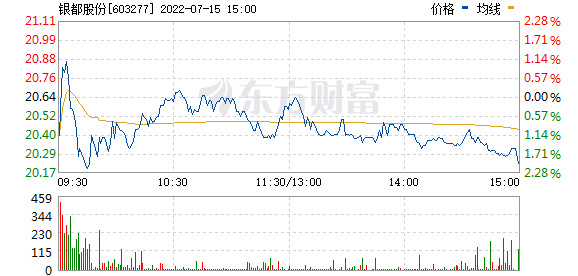 银都股份(603277)