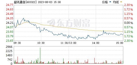 超讯通信(603322)
