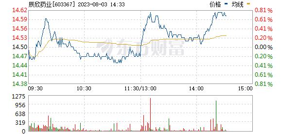 辰欣药业(603367)