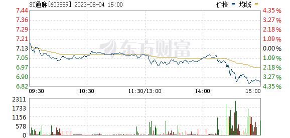 中通国脉(603559)