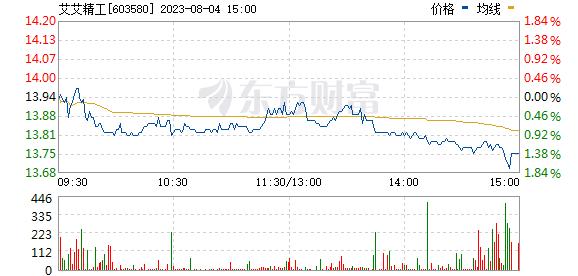 艾艾精工(603580)