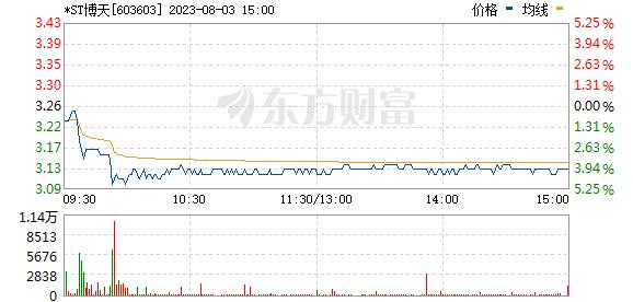 博天环境(603603)