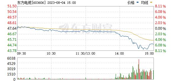 东方电缆(603606)