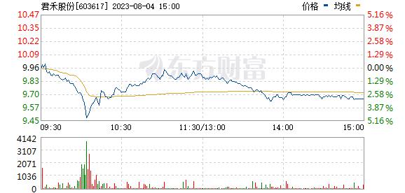 君禾股份(603617)