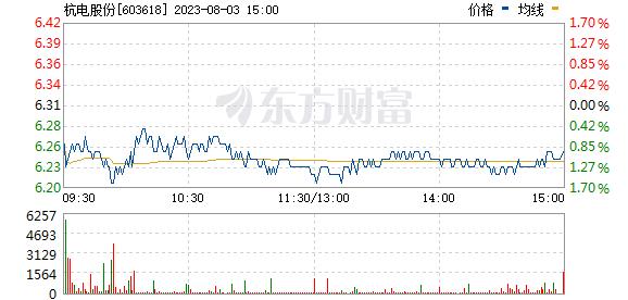 杭电股份(603618)
