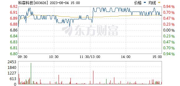 科森科技(603626)