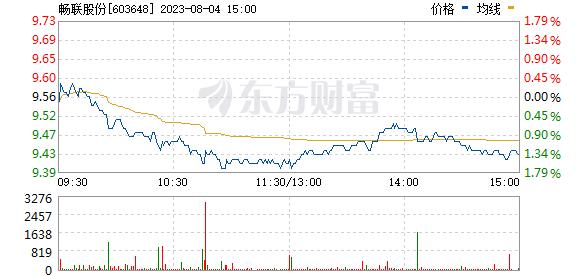 畅联股份(603648)