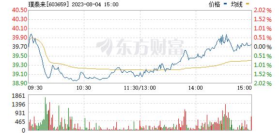 璞泰来(603659)