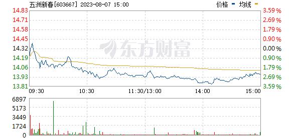 五洲新春(603667)
