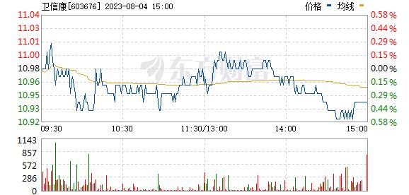 卫信康(603676)