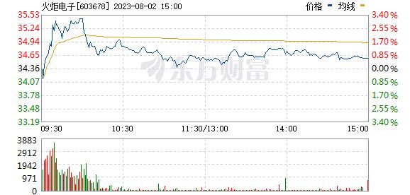 火炬电子(603678)