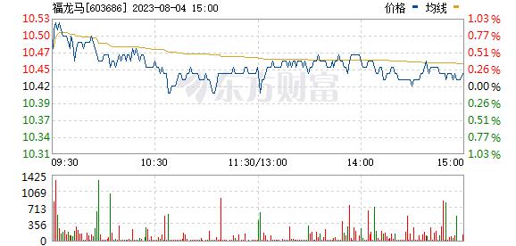 龙马环卫(603686)