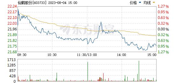 仙鹤股份(603733)