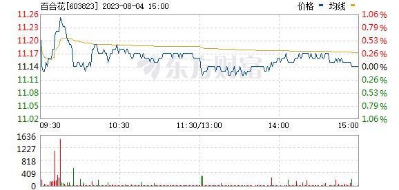 百合花(603823)