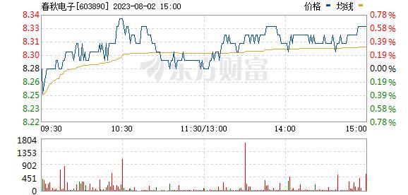 春秋电子(603890)