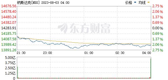 纳斯达克指数(CCMP)
