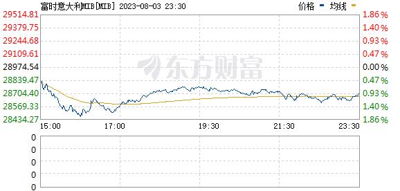 意大利FTMIB指数(FTSEMIB)