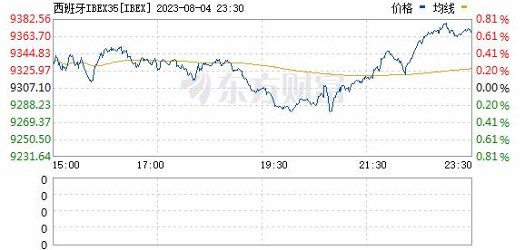 西班牙IBEX35指数(IBEX)