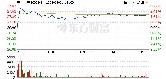 分时图 002268_2