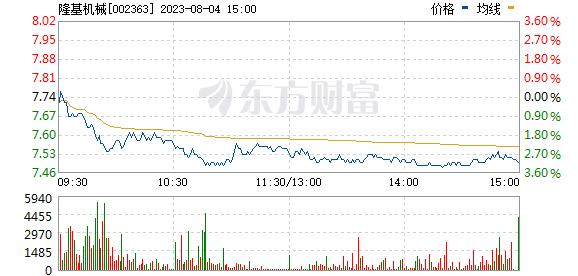 分时图 002363_2