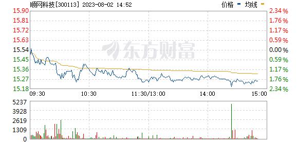 分时图 300113_2