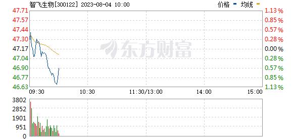 分时图 300122_2
