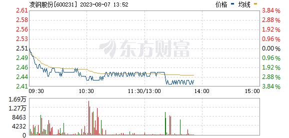 分时图 600231_1