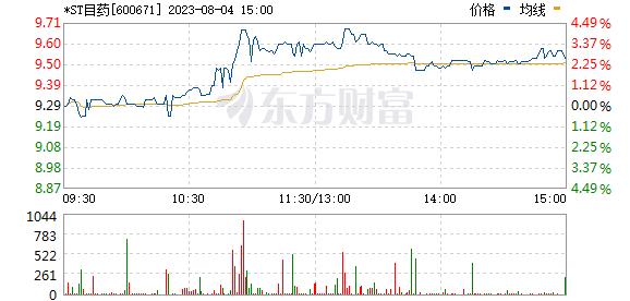 分时图 600671_1