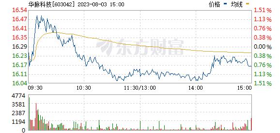 华脉科技9月25日盘中涨停