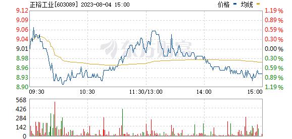 分时图 603089_1